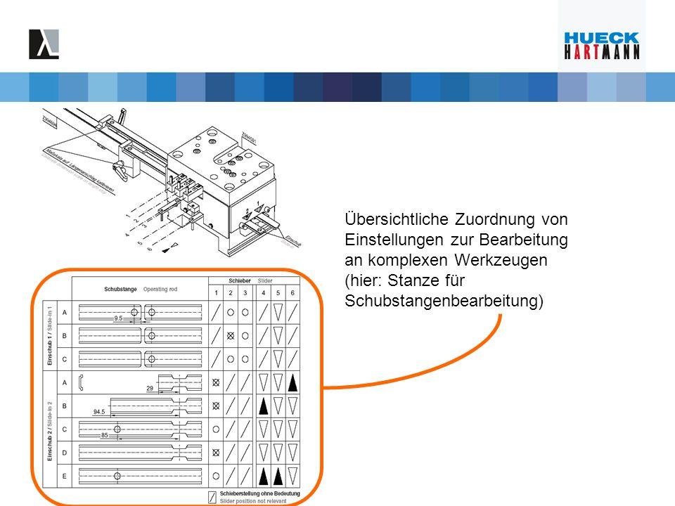 Übersichtliche Zuordnung von Einstellungen zur Bearbeitung an komplexen Werkzeugen (hier: Stanze für Schubstangenbearbeitung)