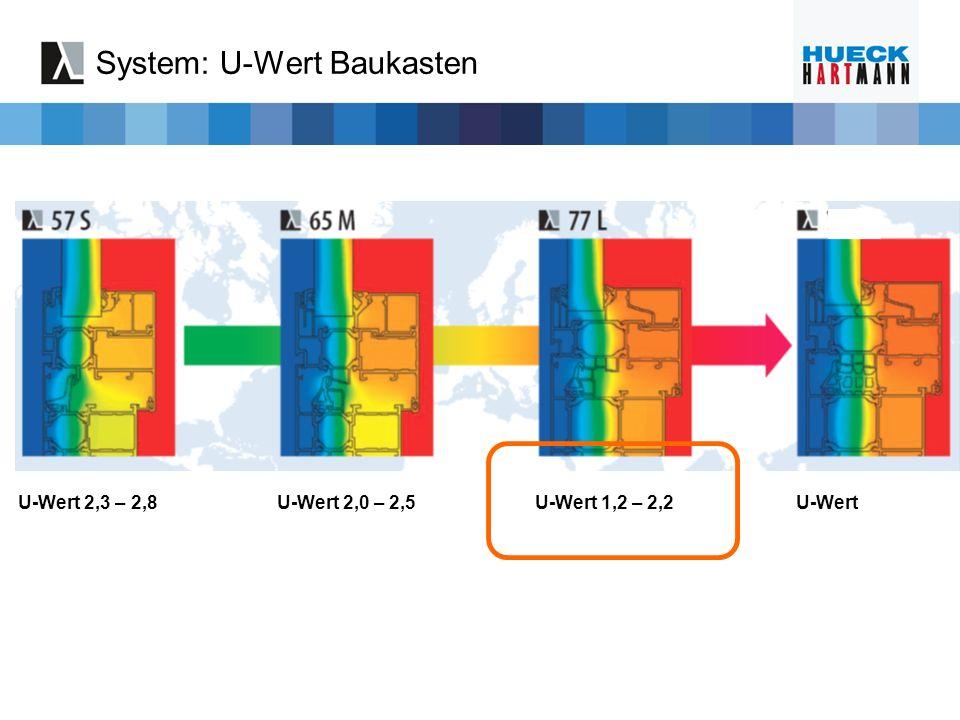 System: U-Wert Baukasten U-Wert 2,3 – 2,8U-Wert 2,0 – 2,5U-Wert 1,2 – 2,2U-Wert 1,1 – 1,6