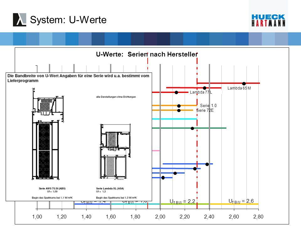 System: U-Werte