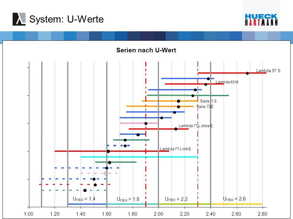 Serien nach U-Wert Serie72E Serie 1.0 Lambda 77 L mit E. Lambda 77 L ohne E. Lambda 65 M Lambda 57 S U f BW = 1,4 U f BW = 1,8U f BW = 2,2 U f BW = 2,