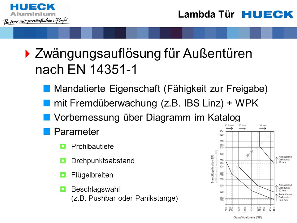 Lambda Tür Zwängungsauflösung für Außentüren nach EN 14351-1 Mandatierte Eigenschaft (Fähigkeit zur Freigabe) mit Fremdüberwachung (z.B. IBS Linz) + W
