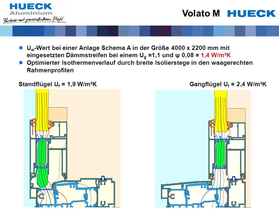 Standflügel U f = 1,9 W/m²K Gangflügel U f = 2,4 W/m²K U w -Wert bei einer Anlage Schema A in der Größe 4000 x 2200 mm mit eingesetzten Dämmstreifen b