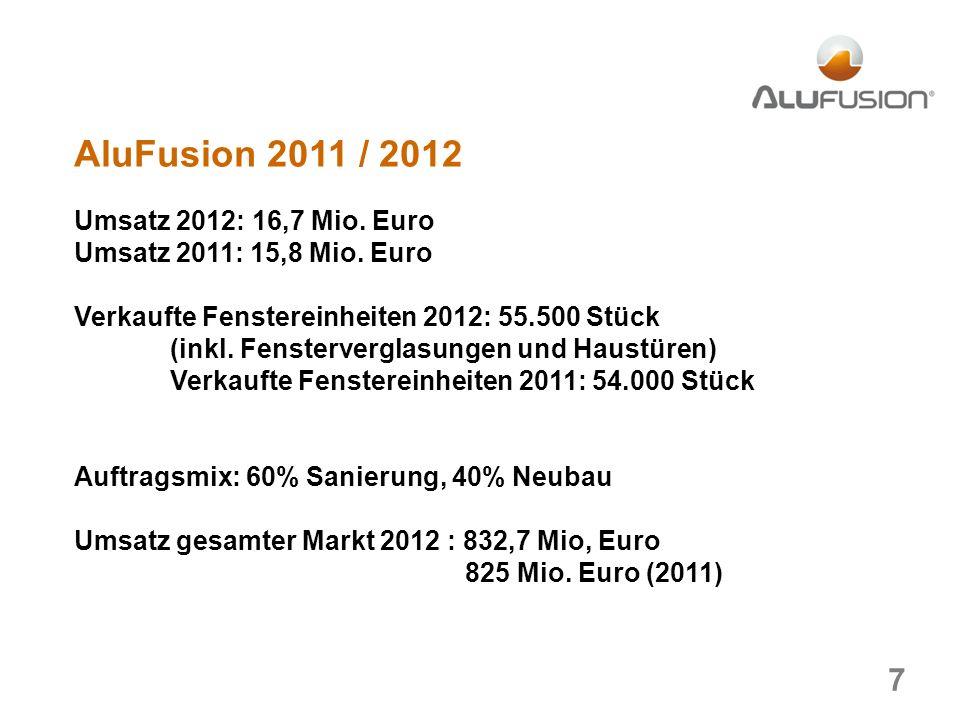 AluFusion 2011 / 2012 Umsatz 2012: 16,7 Mio. Euro Umsatz 2011: 15,8 Mio.