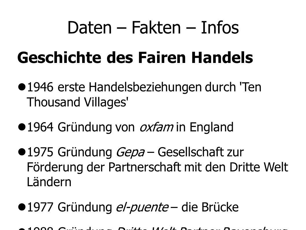 Daten – Fakten – Infos Geschichte des Fairen Handels 1946 erste Handelsbeziehungen durch 'Ten Thousand Villages' 1964 Gründung von oxfam in England 19