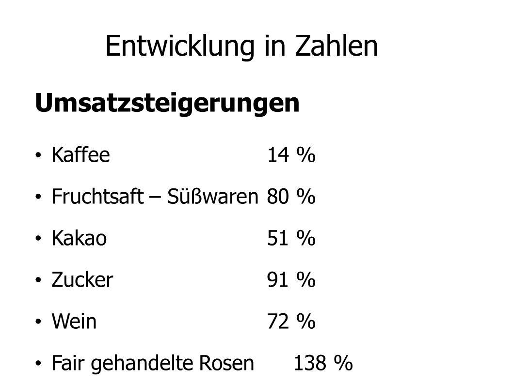 Entwicklung in Zahlen Umsatzsteigerungen Kaffee 14 % Fruchtsaft – Süßwaren 80 % Kakao 51 % Zucker91 % Wein 72 % Fair gehandelte Rosen 138 % Der Anteil am Gesamthandel beträgt nur 2 %.