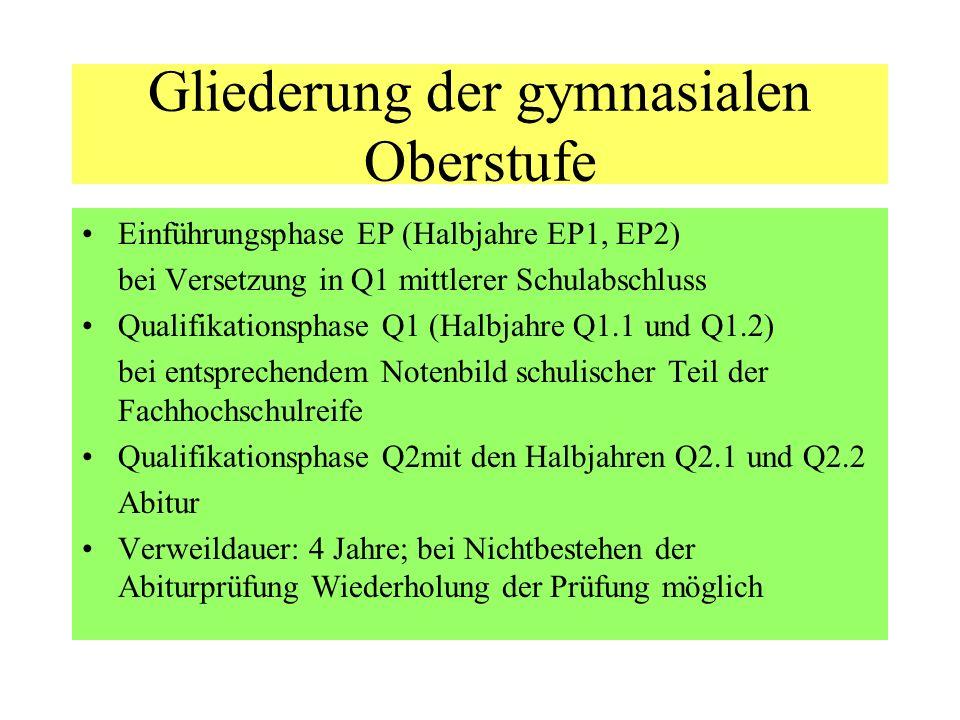 Gliederung der gymnasialen Oberstufe Einführungsphase EP (Halbjahre EP1, EP2) bei Versetzung in Q1 mittlerer Schulabschluss Qualifikationsphase Q1 (Halbjahre Q1.1 und Q1.2) bei entsprechendem Notenbild schulischer Teil der Fachhochschulreife Qualifikationsphase Q2mit den Halbjahren Q2.1 und Q2.2 Abitur Verweildauer: 4 Jahre; bei Nichtbestehen der Abiturprüfung Wiederholung der Prüfung möglich