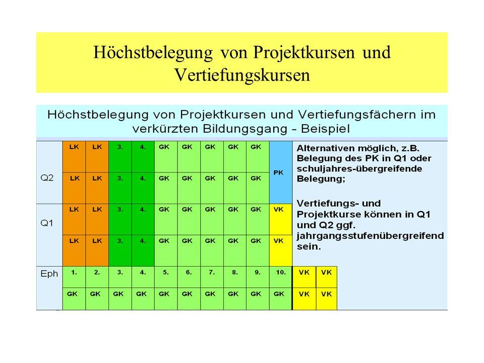 Höchstbelegung von Projektkursen und Vertiefungskursen