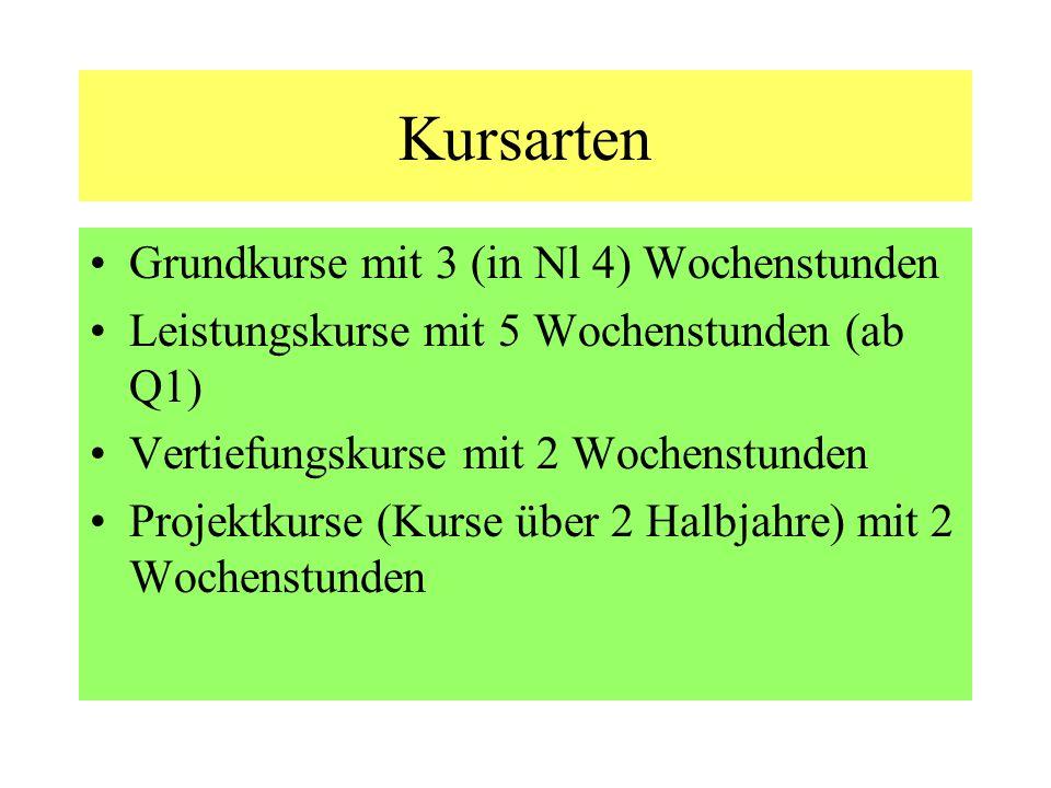 Kursarten Grundkurse mit 3 (in Nl 4) Wochenstunden Leistungskurse mit 5 Wochenstunden (ab Q1) Vertiefungskurse mit 2 Wochenstunden Projektkurse (Kurse über 2 Halbjahre) mit 2 Wochenstunden