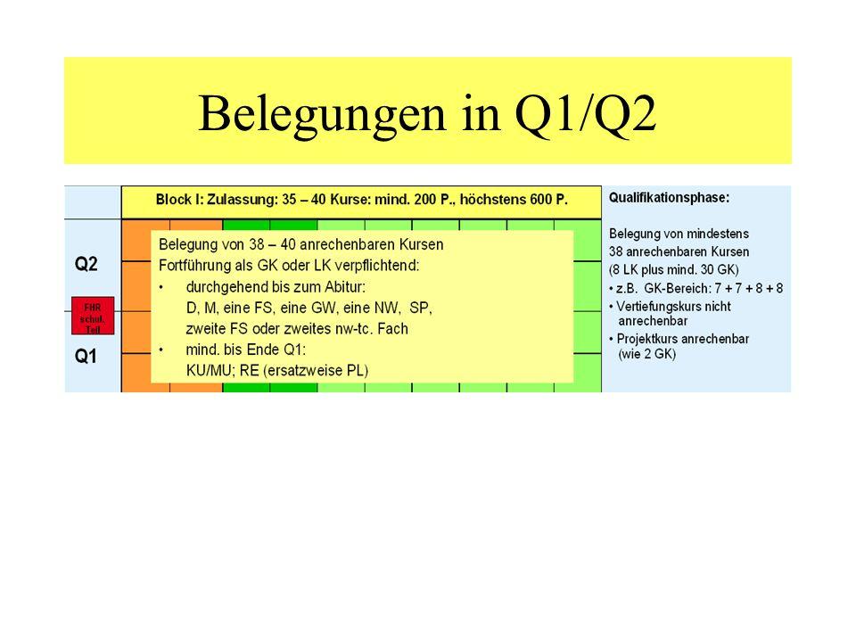 Belegungen in Q1/Q2