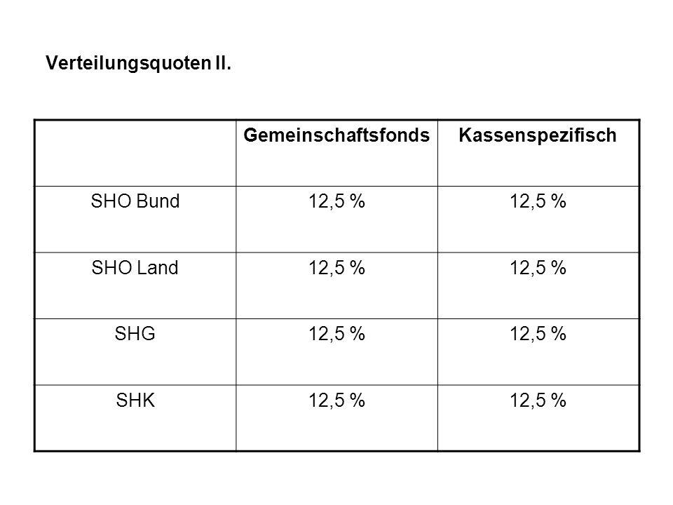 Verteilungsquoten II. GemeinschaftsfondsKassenspezifisch SHO Bund12,5 % SHO Land12,5 % SHG12,5 % SHK12,5 %