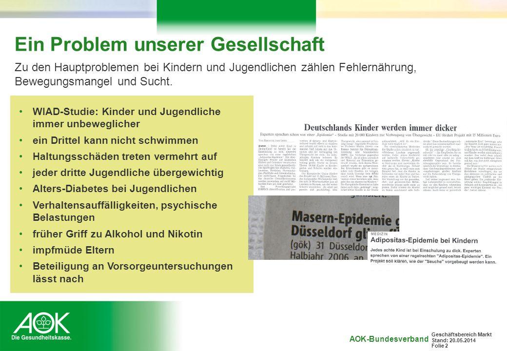 AOK-Bundesverband Geschäftsbereich Markt Stand: 20.05.2014 Folie 2 Ein Problem unserer Gesellschaft Zu den Hauptproblemen bei Kindern und Jugendlichen