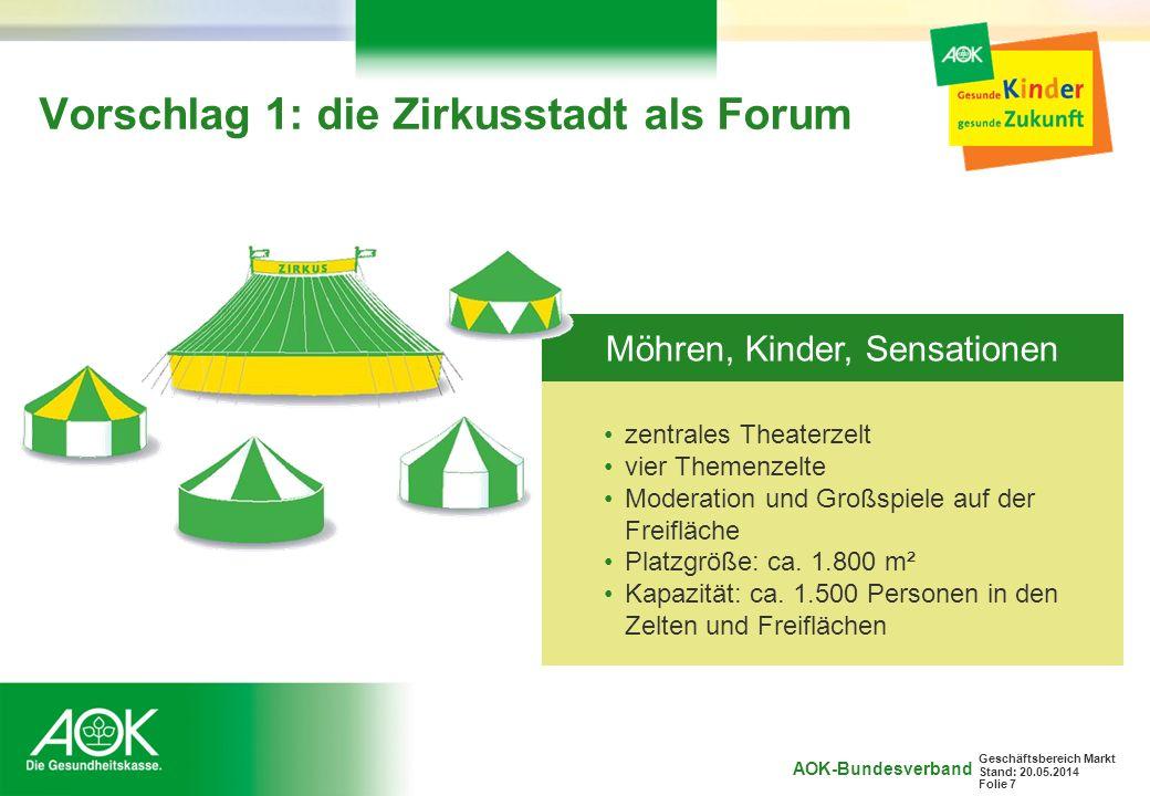 AOK-Bundesverband Geschäftsbereich Markt Stand: 20.05.2014 Folie 7 Vorschlag 1: die Zirkusstadt als Forum zentrales Theaterzelt vier Themenzelte Moder