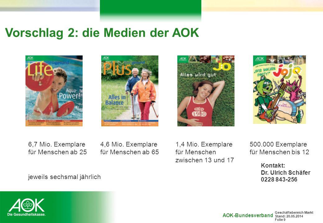 AOK-Bundesverband Geschäftsbereich Markt Stand: 20.05.2014 Folie 9 Vorschlag 2: die Medien der AOK 4,6 Mio. Exemplare für Menschen ab 65 6,7 Mio. Exem