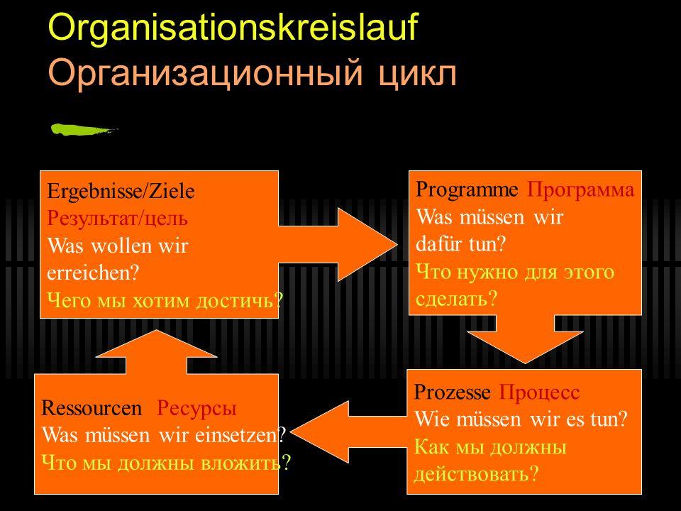 Organisationskreislauf Организационный цикл Ergebnisse/Ziele Результат/цель Was wollen wir erreichen? Чего мы хотим достичь? Programme Программа Was m