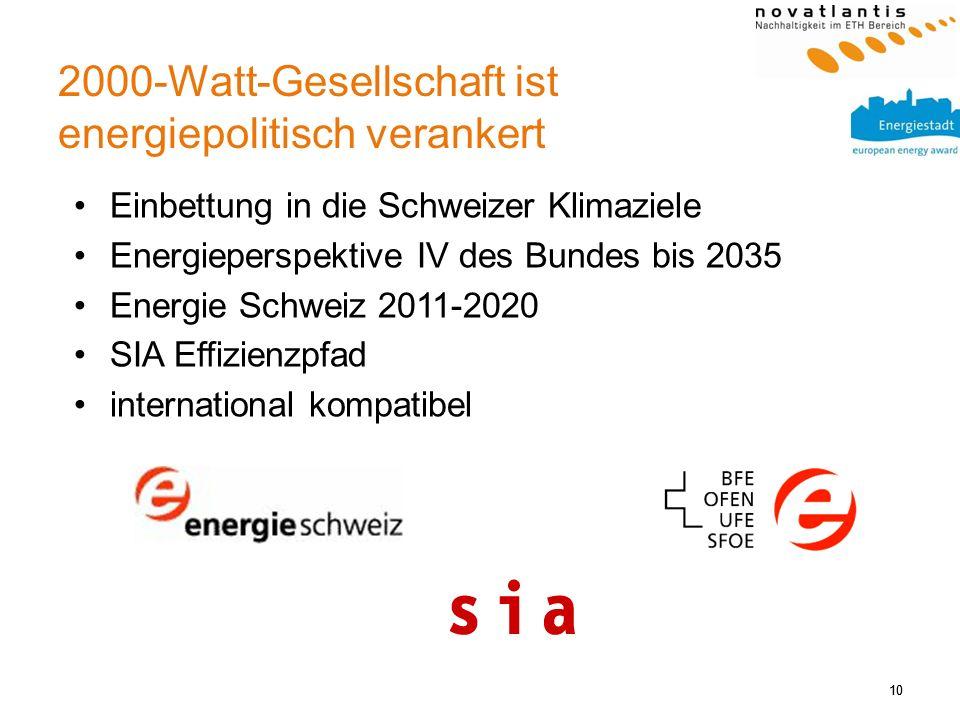 10 2000-Watt-Gesellschaft ist energiepolitisch verankert 10 Einbettung in die Schweizer Klimaziele Energieperspektive IV des Bundes bis 2035 Energie S