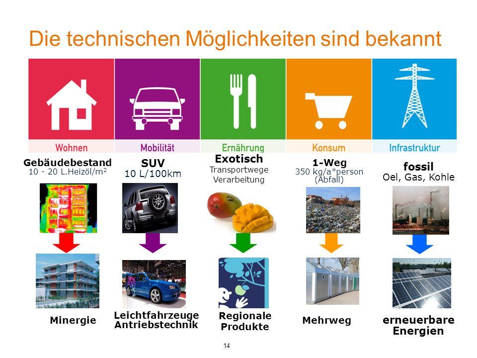 14 Die technischen Möglichkeiten sind bekannt Minergie Gebäudebestand 10 - 20 L.Heizöl/m 2 SUV 10 L/100km Leichtfahrzeuge Antriebstechnik 1-Weg 350 kg