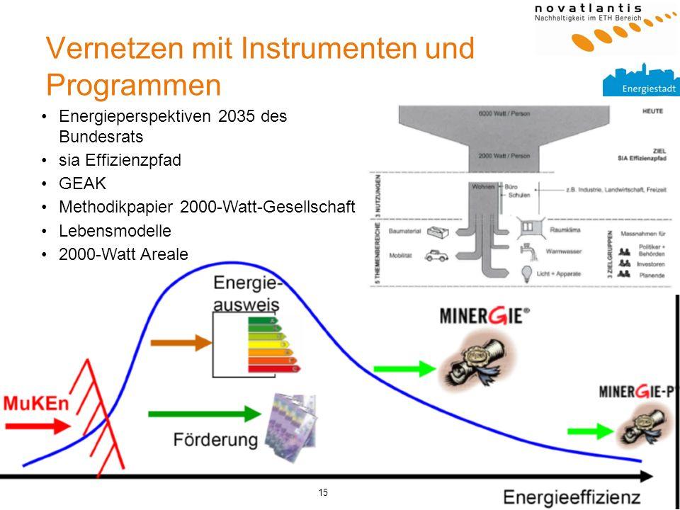 15 Vernetzen mit Instrumenten und Programmen Energieperspektiven 2035 des Bundesrats sia Effizienzpfad GEAK Methodikpapier 2000-Watt-Gesellschaft Lebe