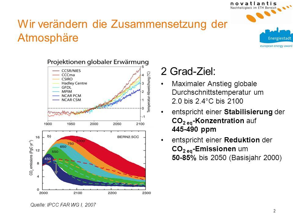 2 Wir verändern die Zusammensetzung der Atmosphäre 2 Grad-Ziel: Maximaler Anstieg globale Durchschnittstemperatur um 2.0 bis 2.4°C bis 2100 entspricht