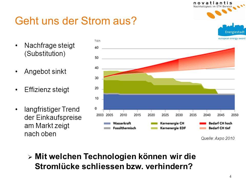 4 Geht uns der Strom aus? Nachfrage steigt (Substitution) Angebot sinkt Effizienz steigt langfristiger Trend der Einkaufspreise am Markt zeigt nach ob