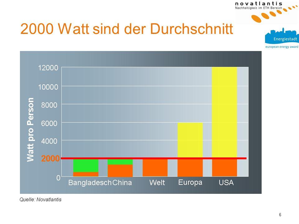 6 Quelle: Novatlantis 2000 Watt sind der Durchschnitt