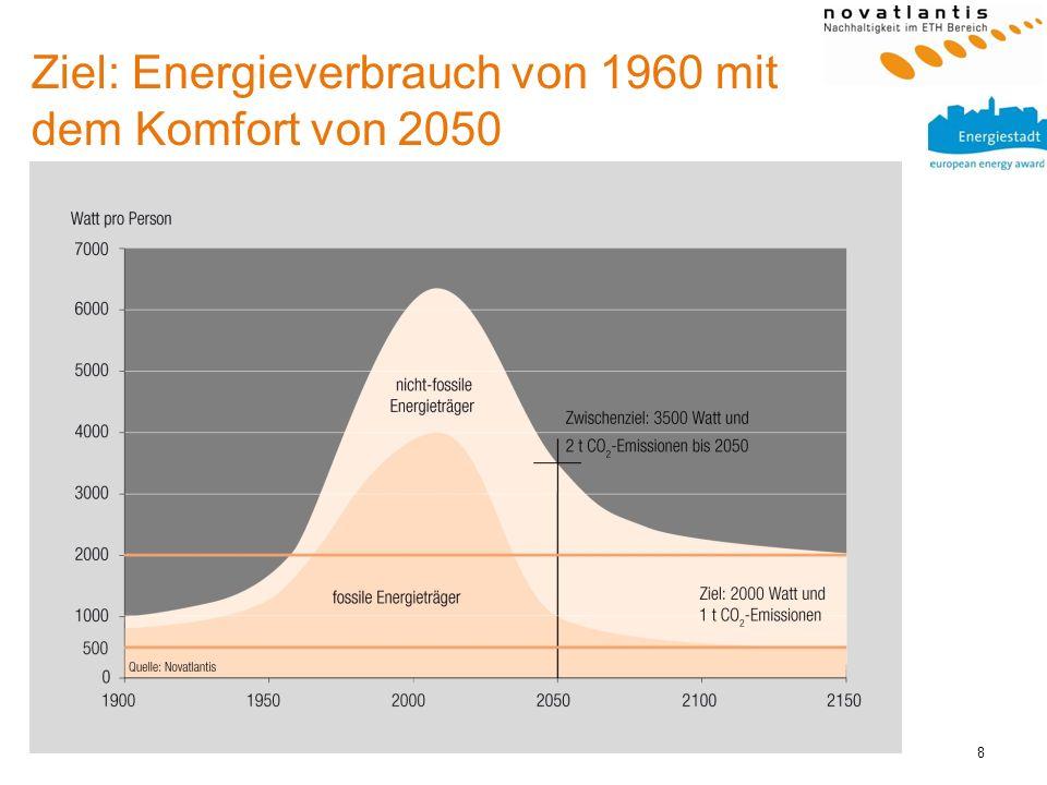 8 Ziel: Energieverbrauch von 1960 mit dem Komfort von 2050