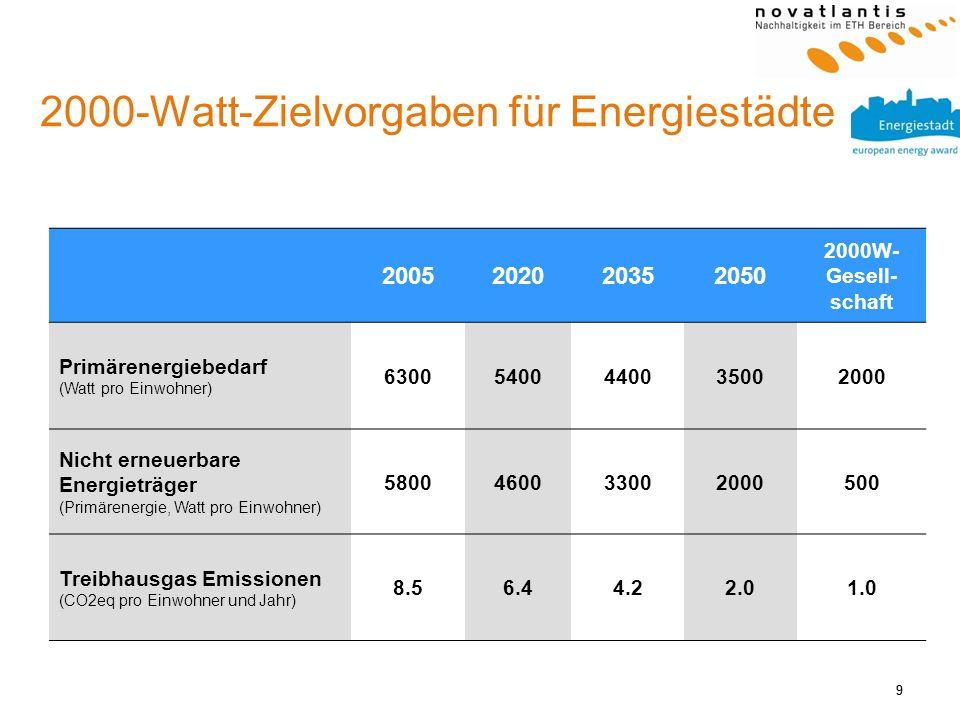 9 2000-Watt-Zielvorgaben für Energiestädte 9 2005202020352050 2000W- Gesell- schaft Primärenergiebedarf (Watt pro Einwohner) 63005400440035002000 Nich