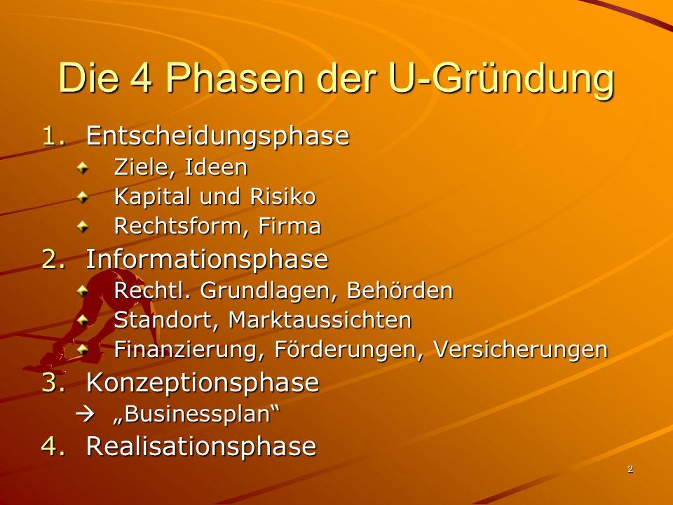2 Die 4 Phasen der U-Gründung 1.Entscheidungsphase Ziele, Ideen Kapital und Risiko Rechtsform, Firma 2.Informationsphase Rechtl. Grundlagen, Behörden
