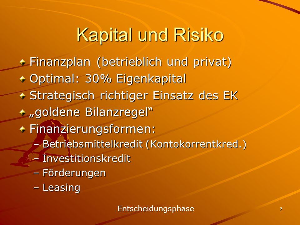 7 Kapital und Risiko Finanzplan (betrieblich und privat) Optimal: 30% Eigenkapital Strategisch richtiger Einsatz des EK goldene Bilanzregel Finanzieru