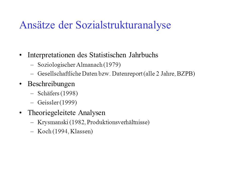 Ansätze der Sozialstrukturanalyse Interpretationen des Statistischen Jahrbuchs –Soziologischer Almanach (1979) –Gesellschaftliche Daten bzw. Datenrepo