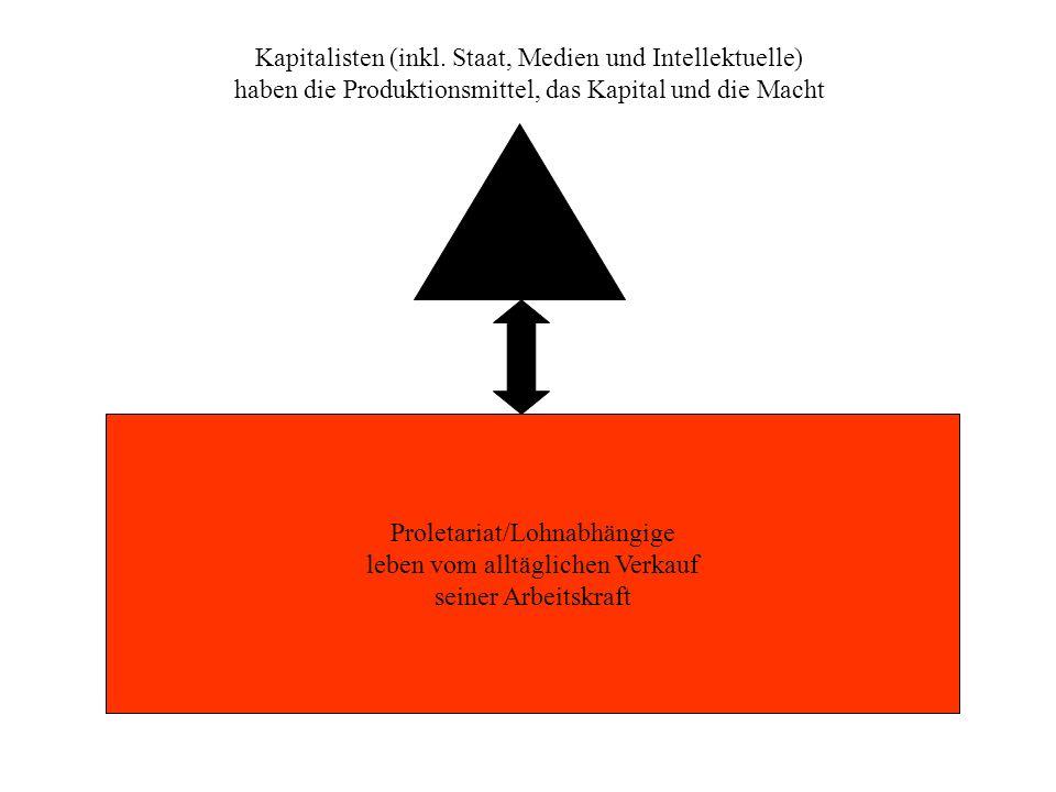 Proletariat/Lohnabhängige leben vom alltäglichen Verkauf seiner Arbeitskraft Kapitalisten (inkl. Staat, Medien und Intellektuelle) haben die Produktio