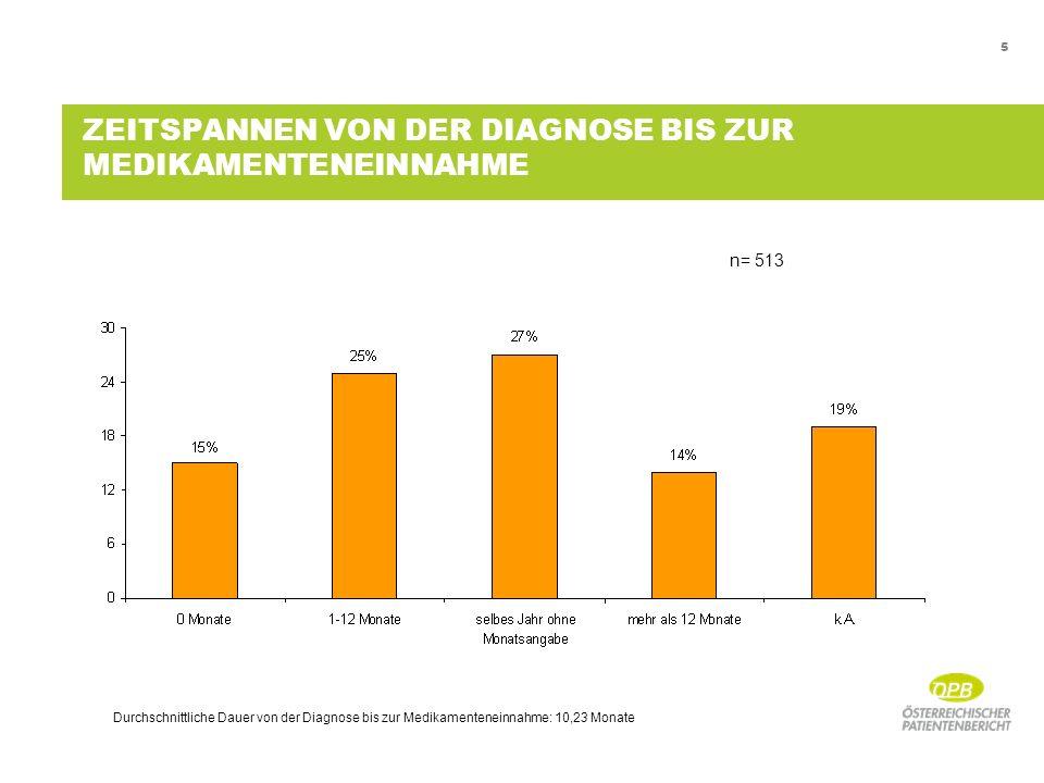 5 ZEITSPANNEN VON DER DIAGNOSE BIS ZUR MEDIKAMENTENEINNAHME Durchschnittliche Dauer von der Diagnose bis zur Medikamenteneinnahme: 10,23 Monate n= 513