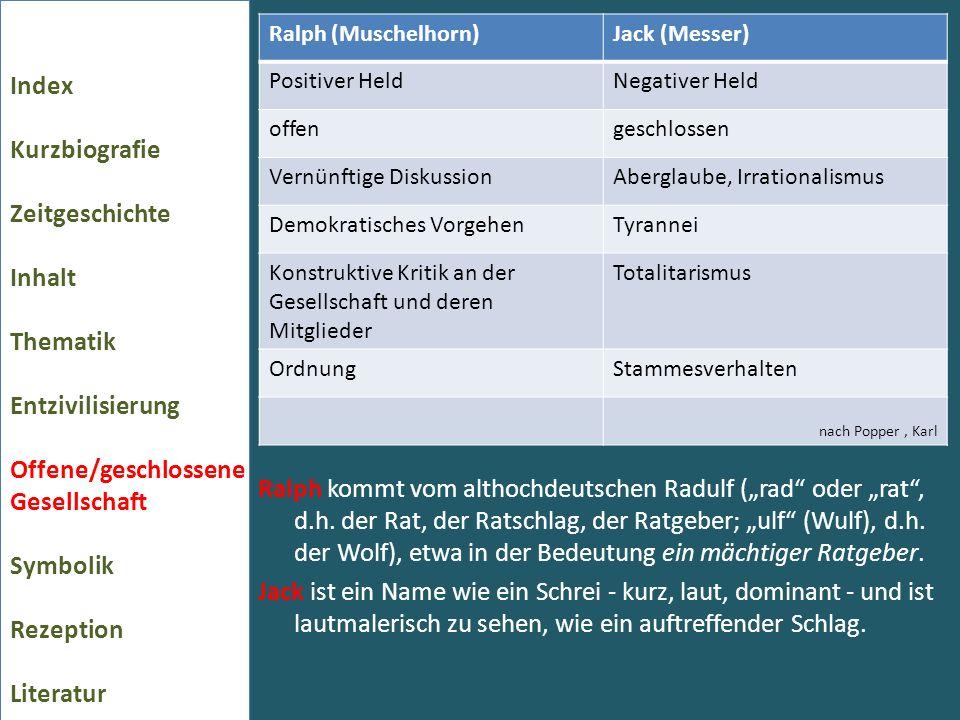 Ralph kommt vom althochdeutschen Radulf (rad oder rat, d.h.