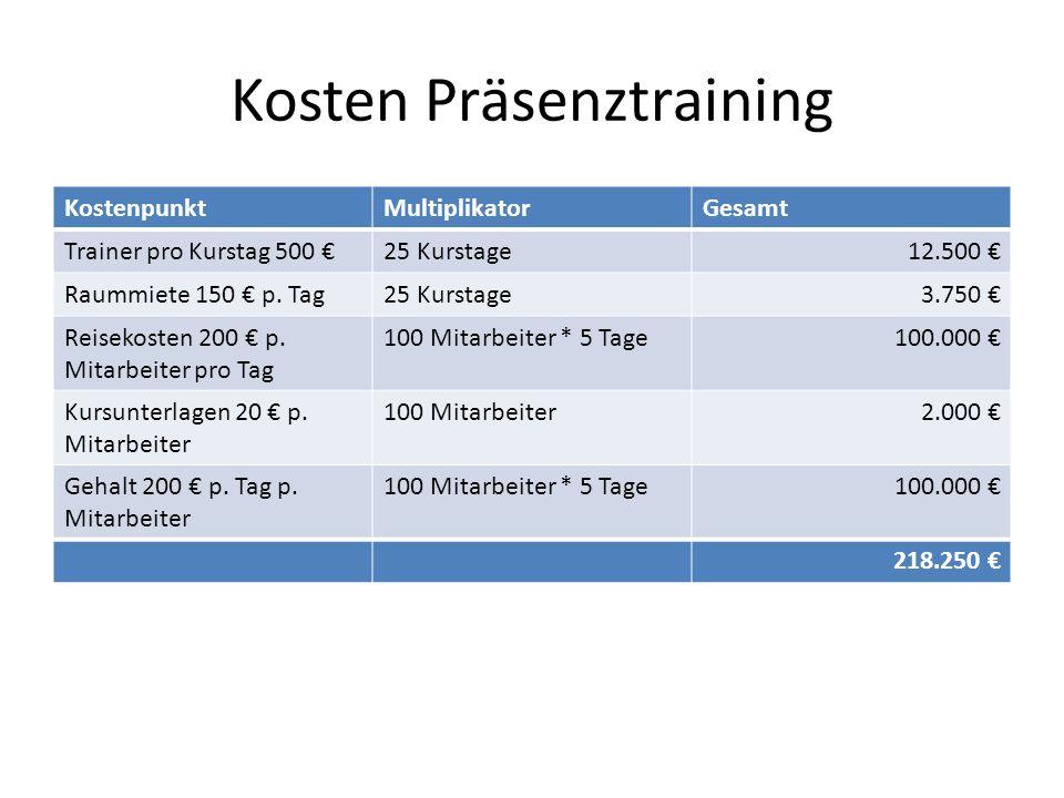 Kosten Präsenztraining KostenpunktMultiplikatorGesamt Trainer pro Kurstag 500 25 Kurstage12.500 Raummiete 150 p.