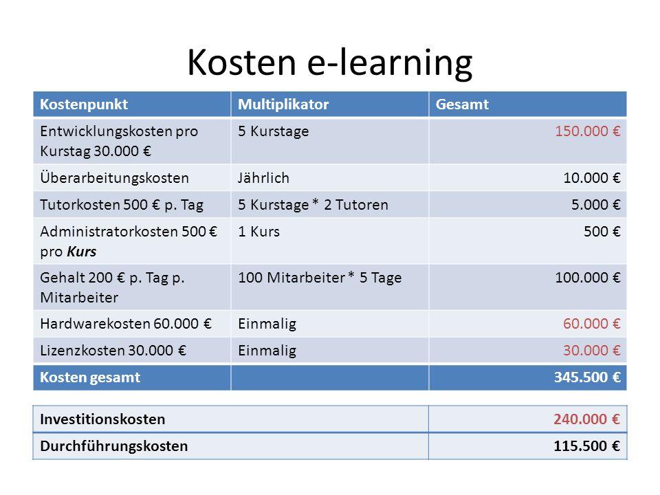 Kosten e-learning KostenpunktMultiplikatorGesamt Entwicklungskosten pro Kurstag 30.000 5 Kurstage150.000 ÜberarbeitungskostenJährlich10.000 Tutorkosten 500 p.