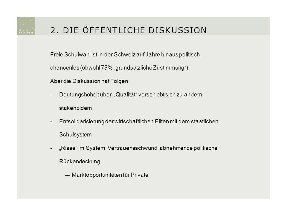 Freie Schulwahl ist in der Schweiz auf Jahre hinaus politisch chancenlos (obwohl 75% grundsätzliche Zustimmung). Aber die Diskussion hat Folgen: -Deut