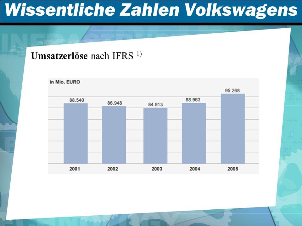 Wissentliche Zahlen Volkswagens Umsatzerlöse nach IFRS 1)