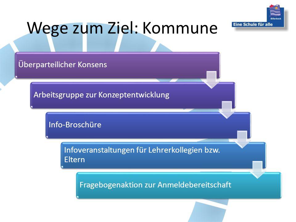 Wege zum Ziel: Kommune Überparteilicher KonsensArbeitsgruppe zur KonzeptentwicklungInfo-Broschüre Infoveranstaltungen für Lehrerkollegien bzw. Eltern