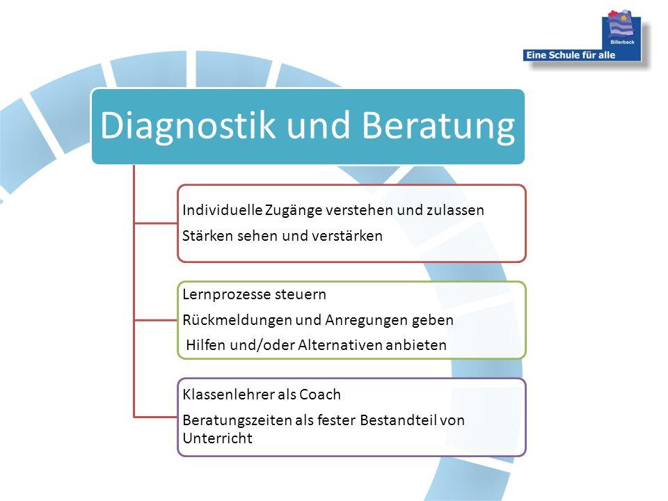 Diagnostik und Beratung Individuelle Zugänge verstehen und zulassen Stärken sehen und verstärken Lernprozesse steuern Rückmeldungen und Anregungen geb