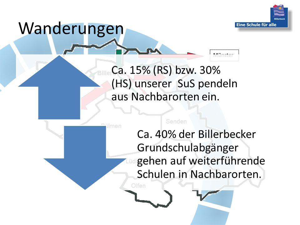 Ca. 15% (RS) bzw. 30% (HS) unserer SuS pendeln aus Nachbarorten ein. Ca. 40% der Billerbecker Grundschulabgänger gehen auf weiterführende Schulen in N