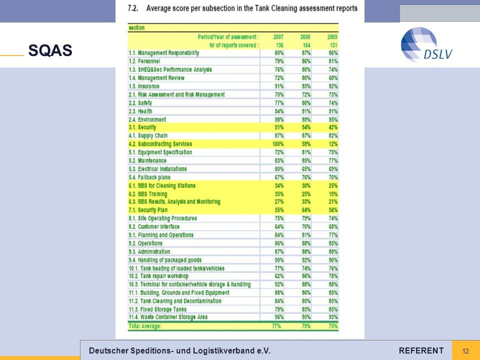 Deutscher Speditions- und Logistikverband e.V. REFERENT 12 SQAS