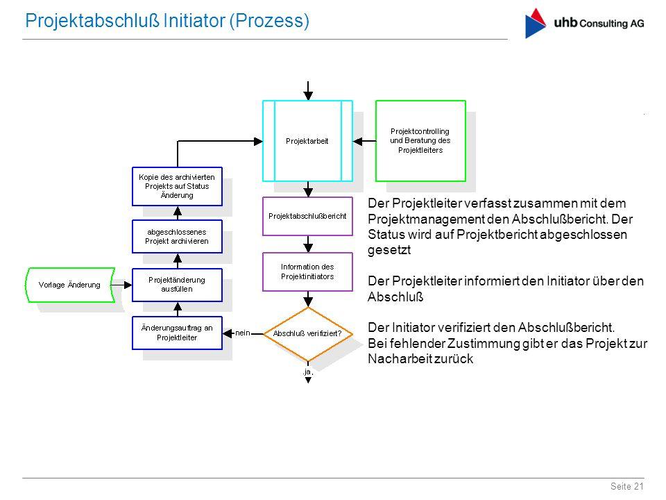 Seite 21 Projektabschluß Initiator (Prozess) Der Projektleiter verfasst zusammen mit dem Projektmanagement den Abschlußbericht. Der Status wird auf Pr
