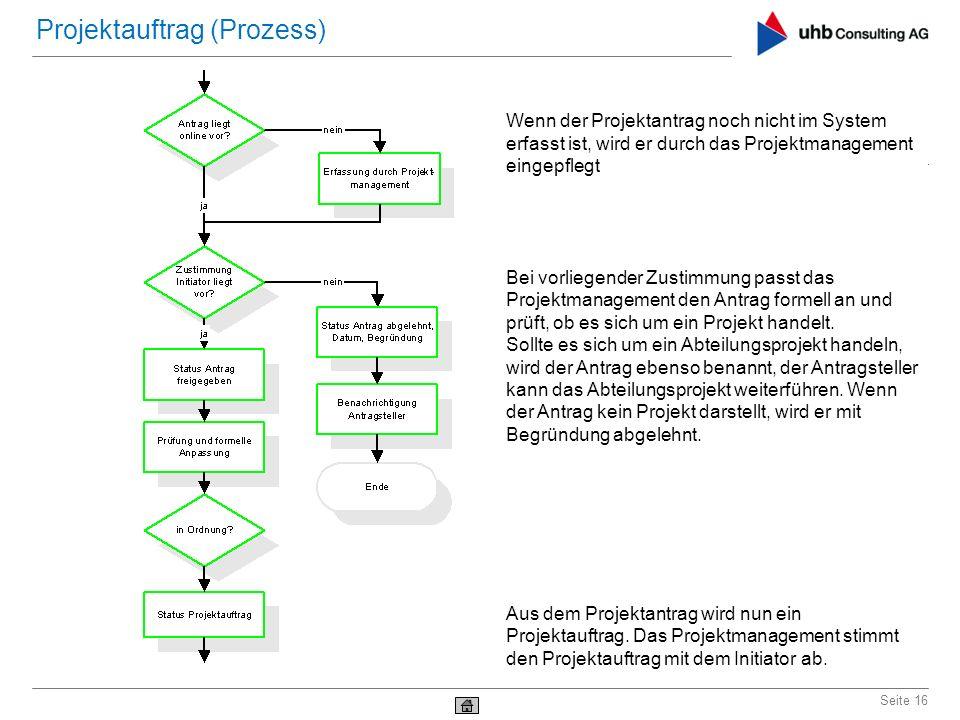 Seite 16 Projektauftrag (Prozess) Wenn der Projektantrag noch nicht im System erfasst ist, wird er durch das Projektmanagement eingepflegt Bei vorlieg