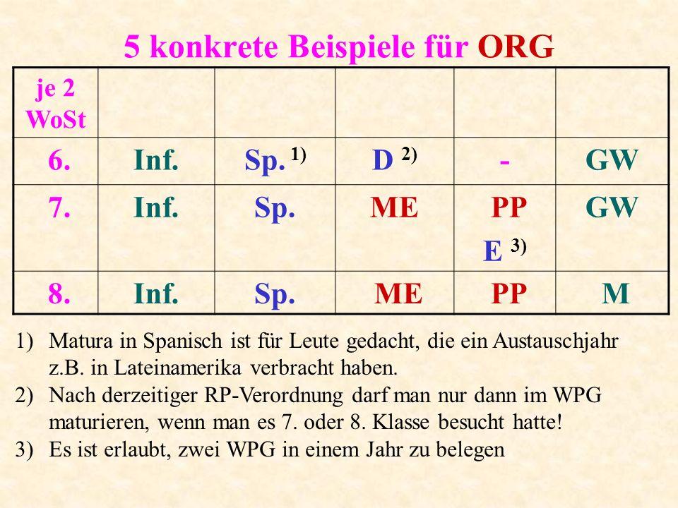 5 konkrete Beispiele für ORG je 2 WoSt 6.Inf.Sp. 1) D 2) -GW 7.Inf.Sp.ME PP E 3) GW 8.Inf.Sp. ME PP M 1)Matura in Spanisch ist für Leute gedacht, die