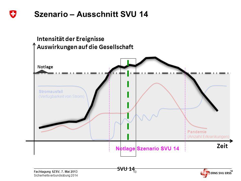 10 Fachtagung SZSV, 7. Mai 2013 Sicherheitsverbundsübung 2014 Pandemie (Anzahl Erkrankungen) Stromausfall (Verfügbarkeit von Strom) Szenario – Ausschn