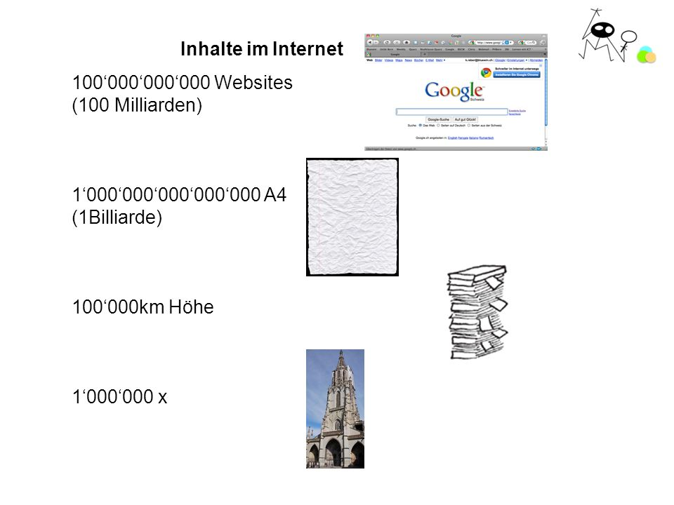 Inhalte im Internet 100000000000 Websites (100 Milliarden) 1000000000000000 A4 (1Billiarde) 100000km Höhe 1000000 x