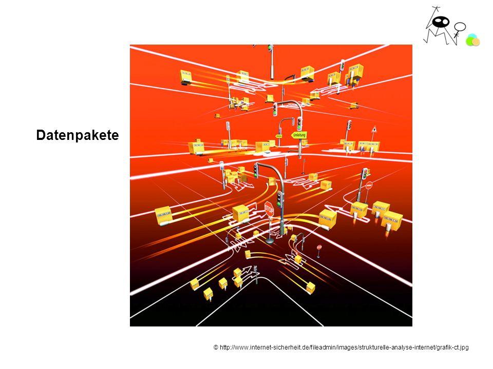 Datenpakete © http://www.internet-sicherheit.de/fileadmin/images/strukturelle-analyse-internet/grafik-ct.jpg