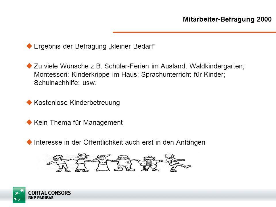 Mitarbeiter-Befragung 2000 Ergebnis der Befragung kleiner Bedarf Zu viele Wünsche z.B. Schüler-Ferien im Ausland; Waldkindergarten; Montessori: Kinder