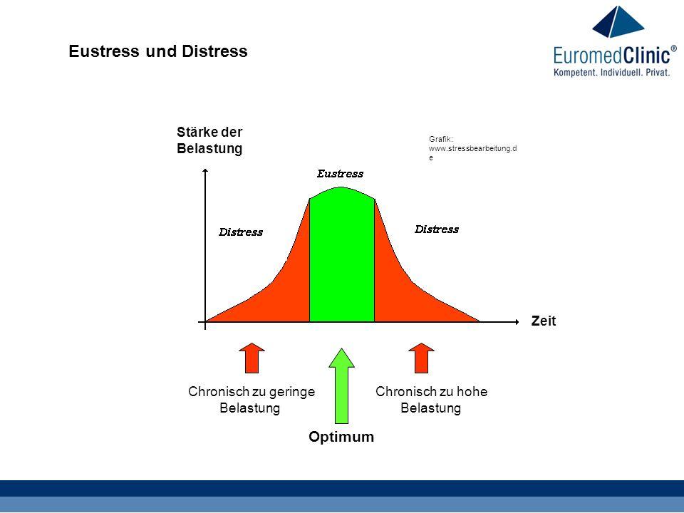 Eustress und Distress Chronisch zu geringe Belastung Chronisch zu hohe Belastung Optimum Stärke der Belastung Zeit Grafik: www.stressbearbeitung.d e