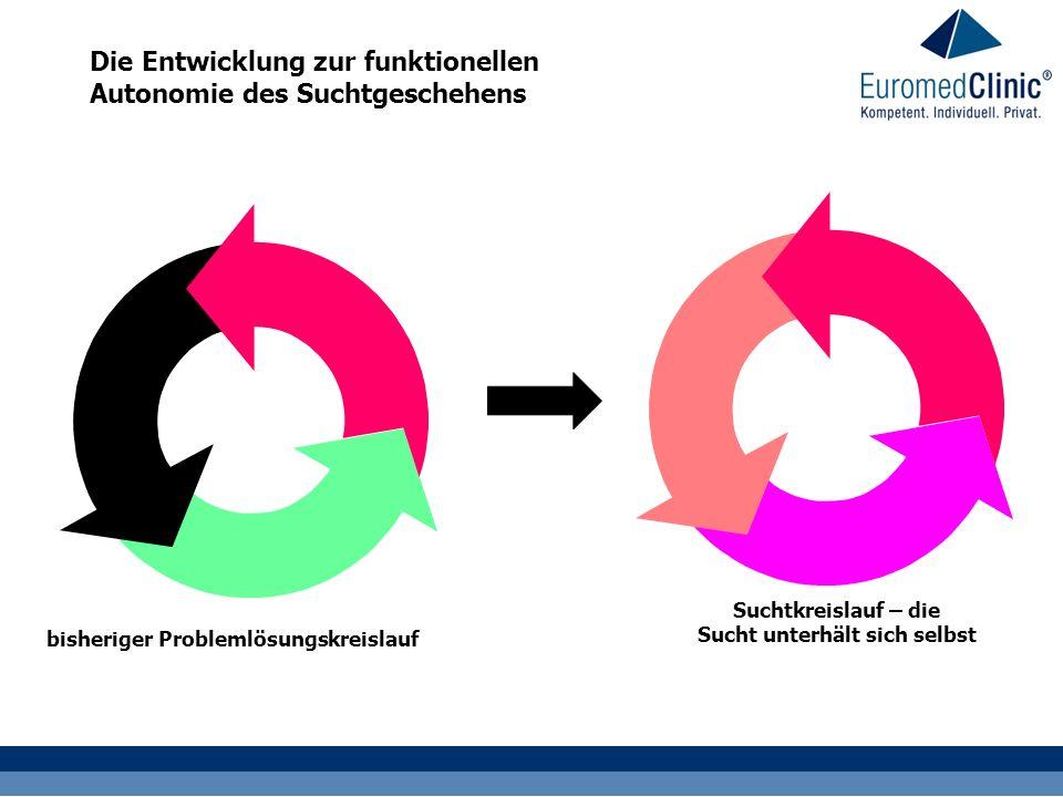 Die Entwicklung zur funktionellen Autonomie des Suchtgeschehens bisheriger Problemlösungskreislauf Suchtkreislauf – die Sucht unterhält sich selbst