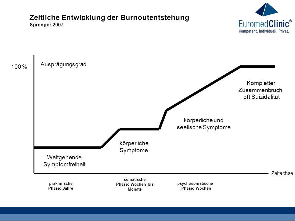 Vollbild Burnout-Syndrom Zeitliche Entwicklung der Burnoutentstehung Sprenger 2007 präklinische Phase: Jahre somatische Phase: Wochen bis Monate psych